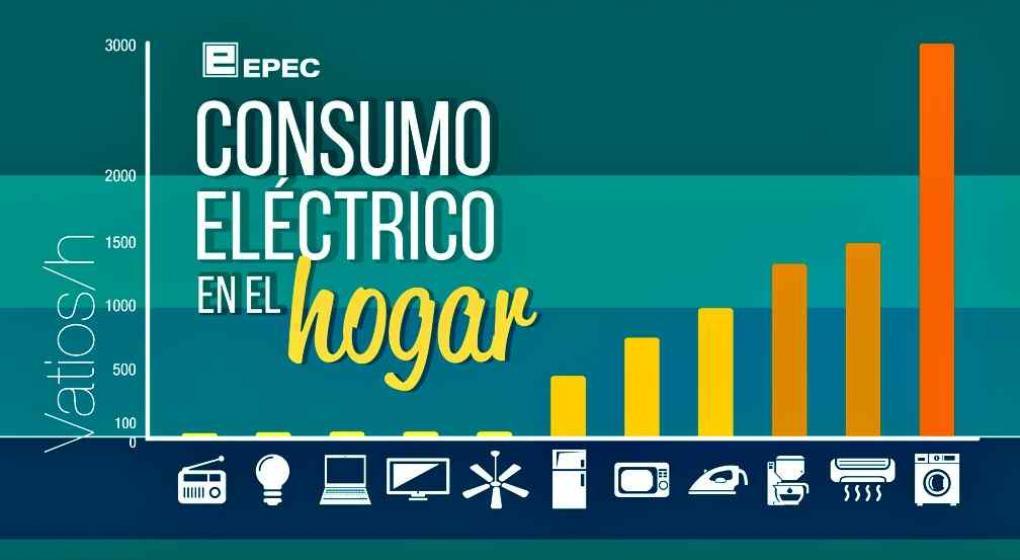 Consumos electricos 1